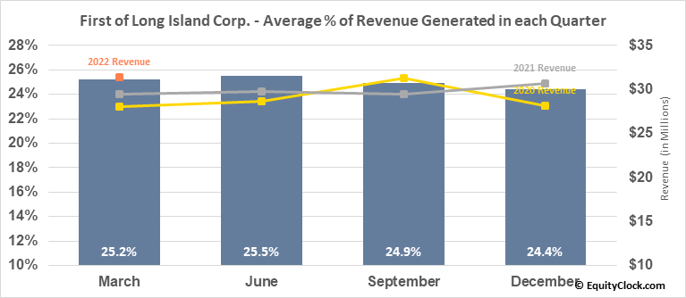 First of Long Island Corp. (NASD:FLIC) Revenue Seasonality