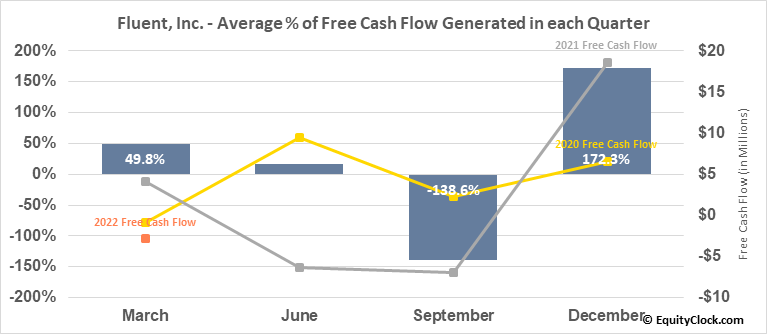 Fluent, Inc. (NASD:FLNT) Free Cash Flow Seasonality