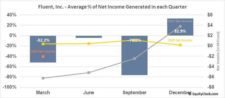 Fluent, Inc. (NASD:FLNT) Net Income Seasonality