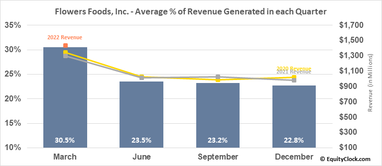 Flowers Foods, Inc. (NYSE:FLO) Revenue Seasonality
