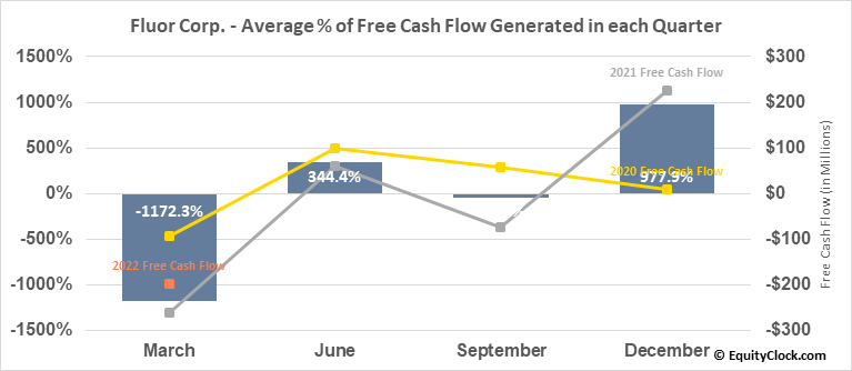 Fluor Corp. (NYSE:FLR) Free Cash Flow Seasonality