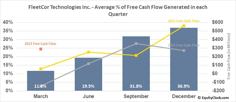 FleetCor Technologies Inc. (NYSE:FLT) Free Cash Flow Seasonality