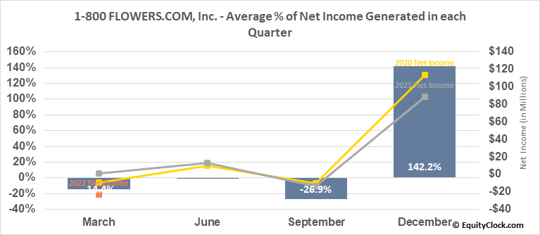 1-800 FLOWERS.COM, Inc. (NASD:FLWS) Net Income Seasonality