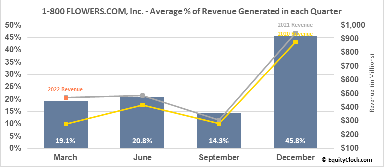1-800 FLOWERS.COM, Inc. (NASD:FLWS) Revenue Seasonality