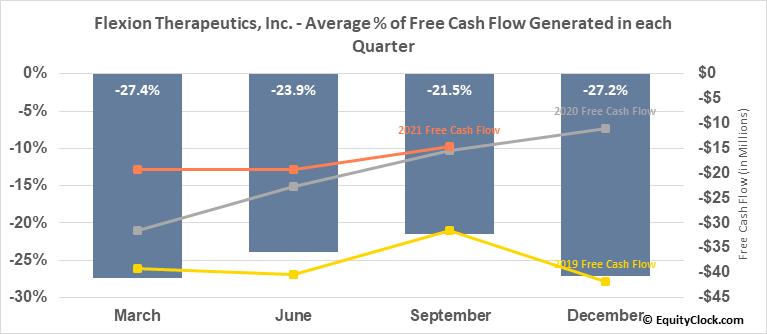 Flexion Therapeutics, Inc. (NASD:FLXN) Free Cash Flow Seasonality