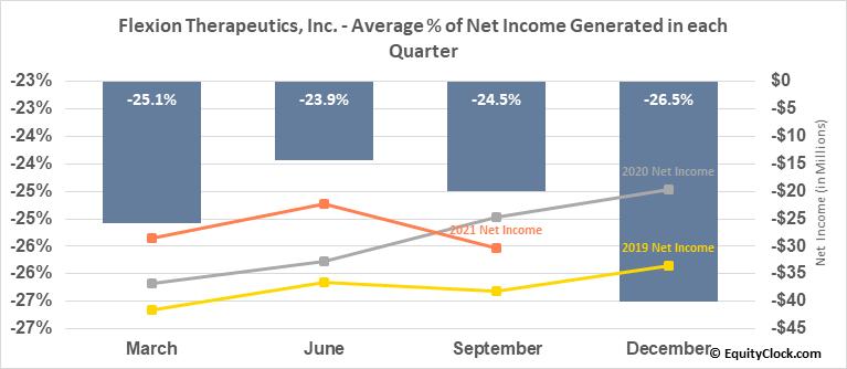 Flexion Therapeutics, Inc. (NASD:FLXN) Net Income Seasonality