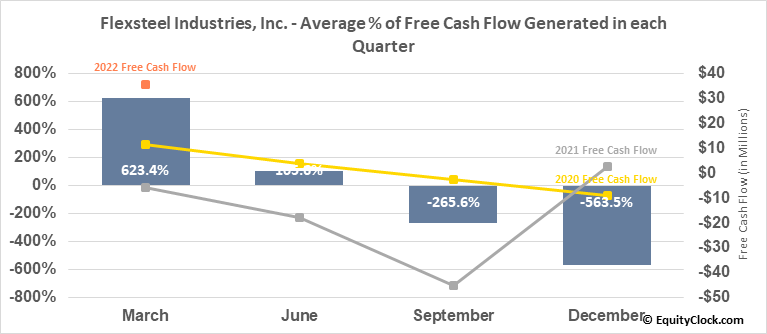 Flexsteel Industries, Inc. (NASD:FLXS) Free Cash Flow Seasonality