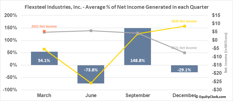 Flexsteel Industries, Inc. (NASD:FLXS) Net Income Seasonality