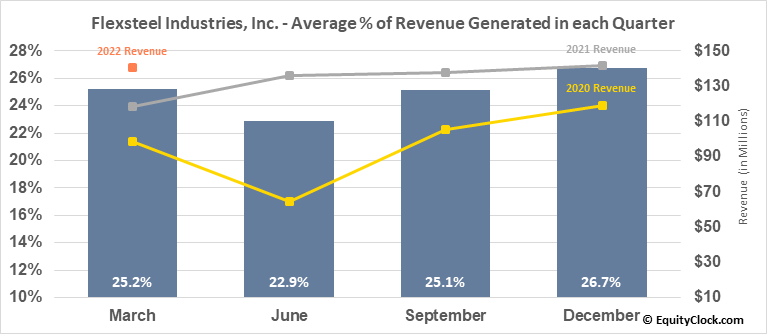 Flexsteel Industries, Inc. (NASD:FLXS) Revenue Seasonality