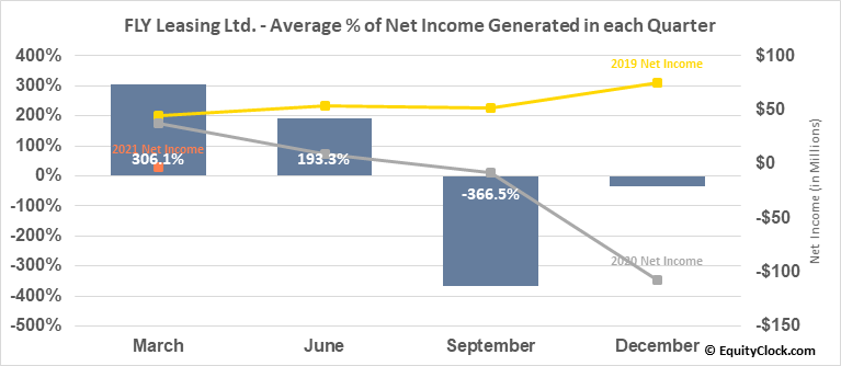 FLY Leasing Ltd. (NYSE:FLY) Net Income Seasonality