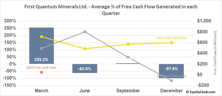 First Quantum Minerals Ltd. (TSE:FM.TO) Free Cash Flow Seasonality