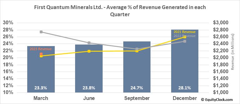 First Quantum Minerals Ltd. (TSE:FM.TO) Revenue Seasonality