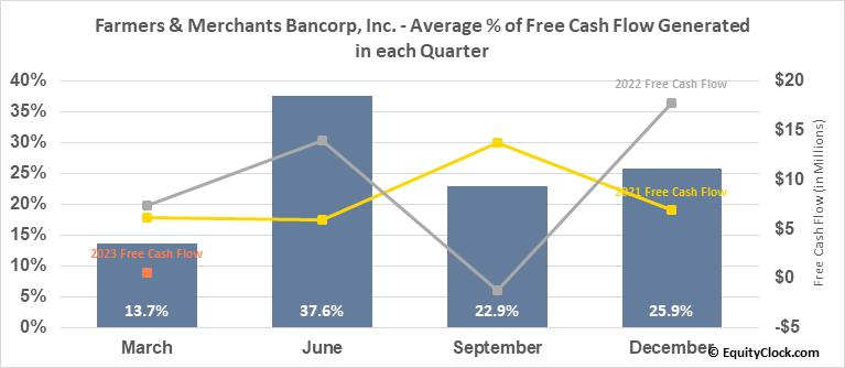 Farmers & Merchants Bancorp, Inc. (NASD:FMAO) Free Cash Flow Seasonality