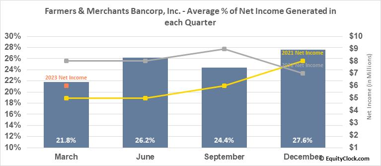 Farmers & Merchants Bancorp, Inc. (NASD:FMAO) Net Income Seasonality