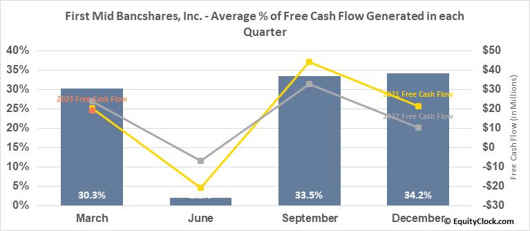 First Mid-Illinois Bancshares, Inc. (NASD:FMBH) Free Cash Flow Seasonality