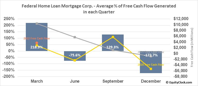 Federal Home Loan Mortgage Corp. (OTCMKT:FMCC) Free Cash Flow Seasonality