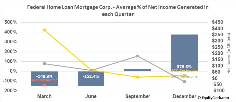 Federal Home Loan Mortgage Corp. (OTCMKT:FMCC) Net Income Seasonality