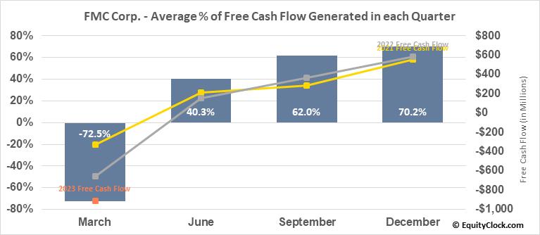 FMC Corp. (NYSE:FMC) Free Cash Flow Seasonality