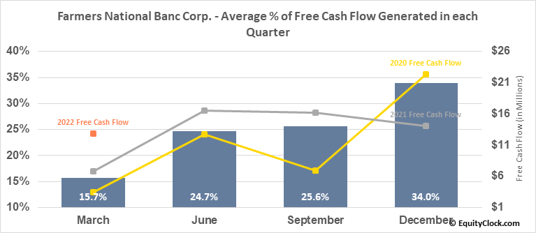 Farmers National Banc Corp. (NASD:FMNB) Free Cash Flow Seasonality