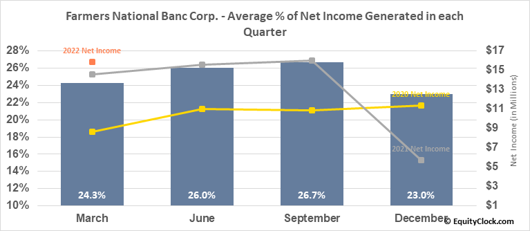 Farmers National Banc Corp. (NASD:FMNB) Net Income Seasonality