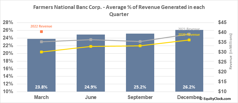 Farmers National Banc Corp. (NASD:FMNB) Revenue Seasonality