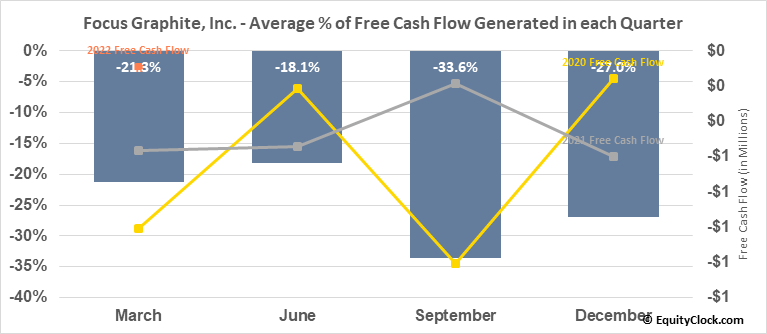Focus Graphite, Inc. (TSXV:FMS.V) Free Cash Flow Seasonality