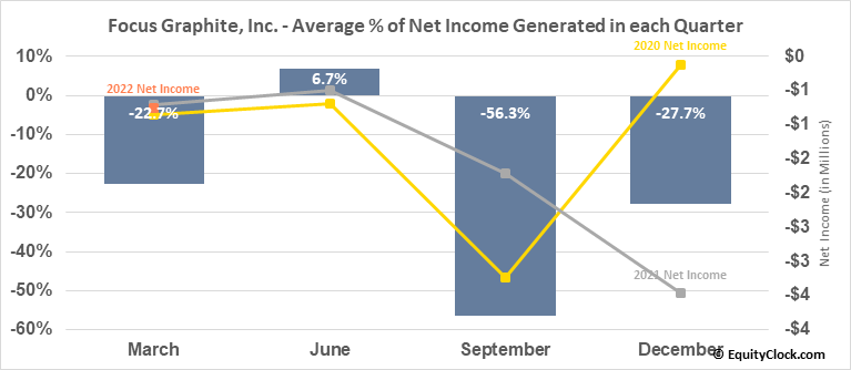 Focus Graphite, Inc. (TSXV:FMS.V) Net Income Seasonality