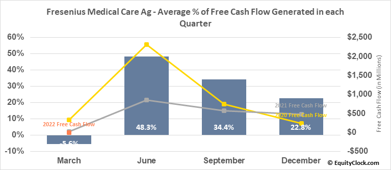 Fresenius Medical Care Ag (NYSE:FMS) Free Cash Flow Seasonality