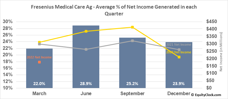 Fresenius Medical Care Ag (NYSE:FMS) Net Income Seasonality