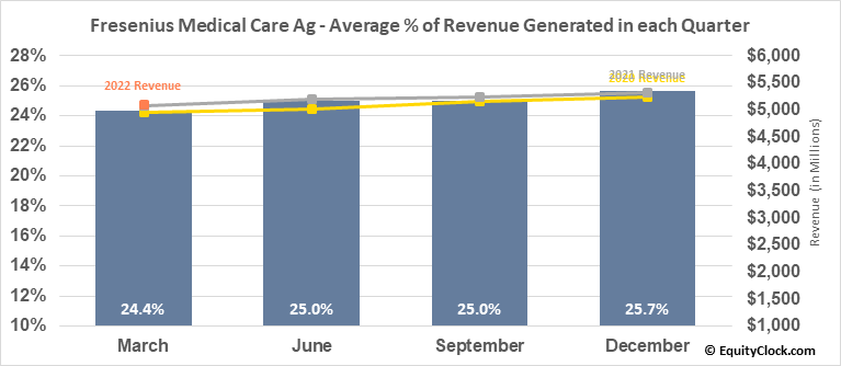 Fresenius Medical Care Ag (NYSE:FMS) Revenue Seasonality
