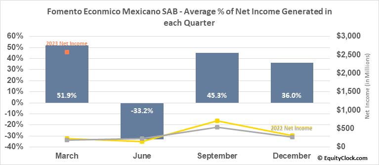 Fomento Econmico Mexicano SAB (NYSE:FMX) Net Income Seasonality