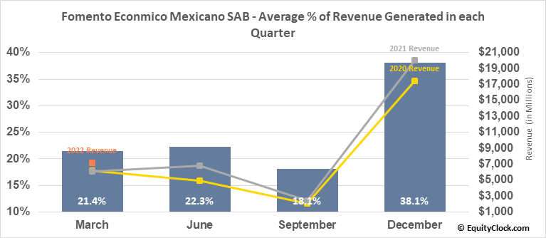 Fomento Econmico Mexicano SAB (NYSE:FMX) Revenue Seasonality