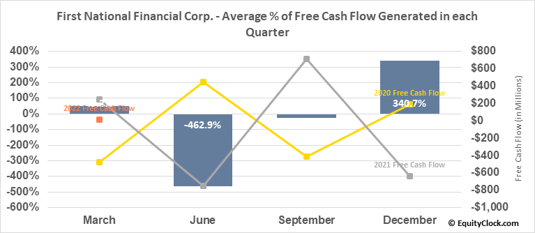 First National Financial Corp. (TSE:FN.TO) Free Cash Flow Seasonality