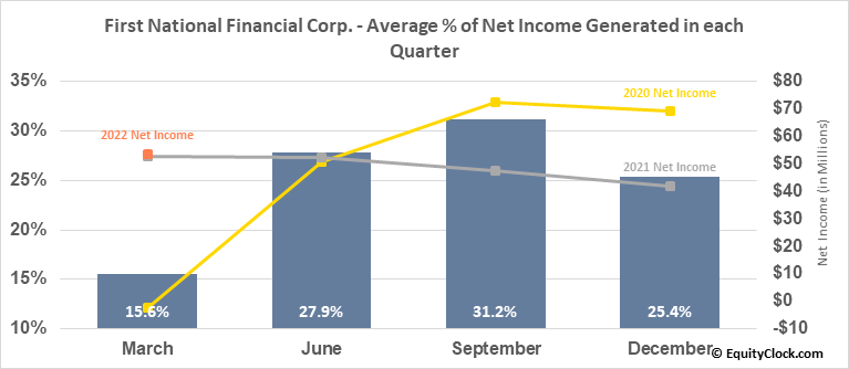 First National Financial Corp. (TSE:FN.TO) Net Income Seasonality