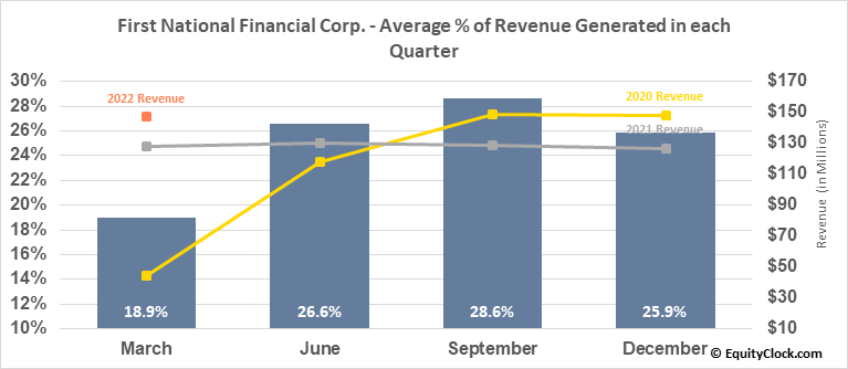 First National Financial Corp. (TSE:FN.TO) Revenue Seasonality
