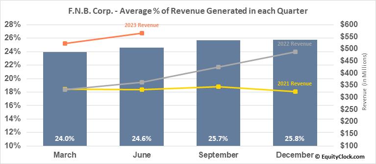 F.N.B. Corp. (NYSE:FNB) Revenue Seasonality