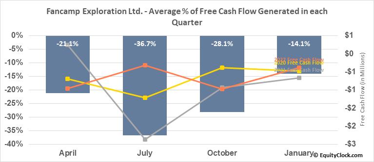 Fancamp Exploration Ltd. (TSXV:FNC.V) Free Cash Flow Seasonality