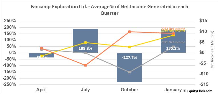 Fancamp Exploration Ltd. (TSXV:FNC.V) Net Income Seasonality