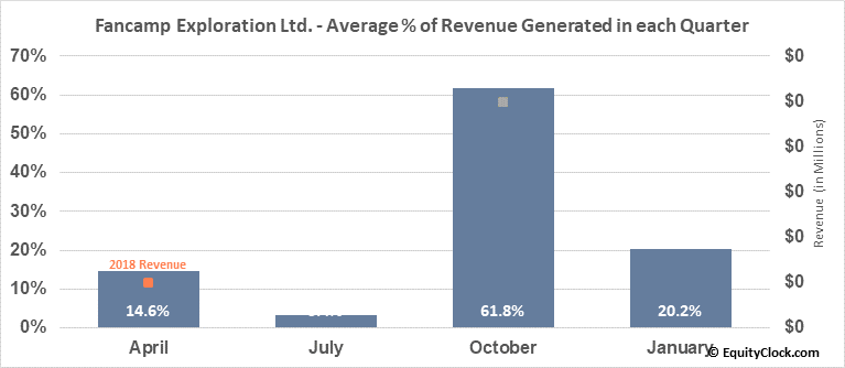 Fancamp Exploration Ltd. (TSXV:FNC.V) Revenue Seasonality