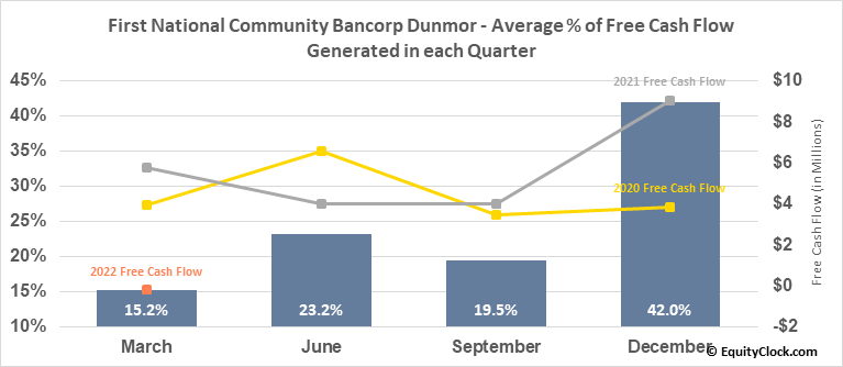 First National Community Bancorp Dunmor (NASD:FNCB) Free Cash Flow Seasonality