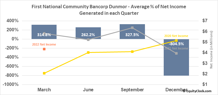 First National Community Bancorp Dunmor (NASD:FNCB) Net Income Seasonality