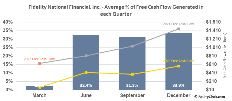 Fidelity National Financial, Inc. (NYSE:FNF) Free Cash Flow Seasonality