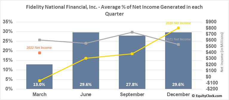 Fidelity National Financial, Inc. (NYSE:FNF) Net Income Seasonality