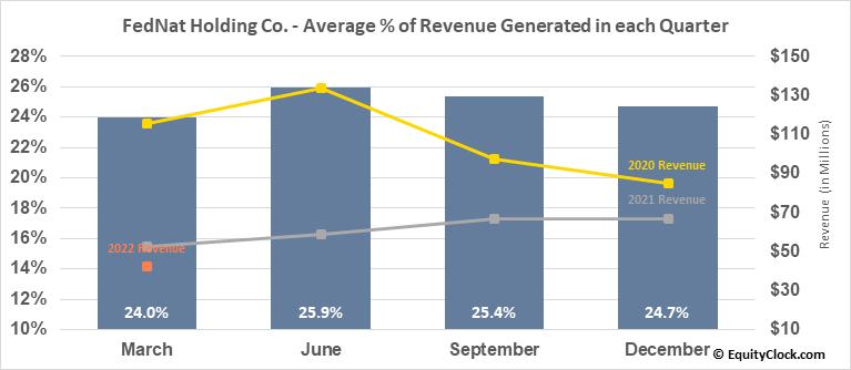 FedNat Holding Co. (NASD:FNHC) Revenue Seasonality