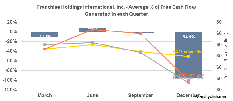 Franchise Holdings International, Inc. (OTCMKT:FNHI) Free Cash Flow Seasonality