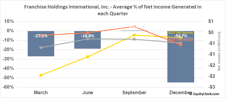 Franchise Holdings International, Inc. (OTCMKT:FNHI) Net Income Seasonality