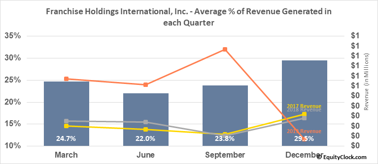 Franchise Holdings International, Inc. (OTCMKT:FNHI) Revenue Seasonality