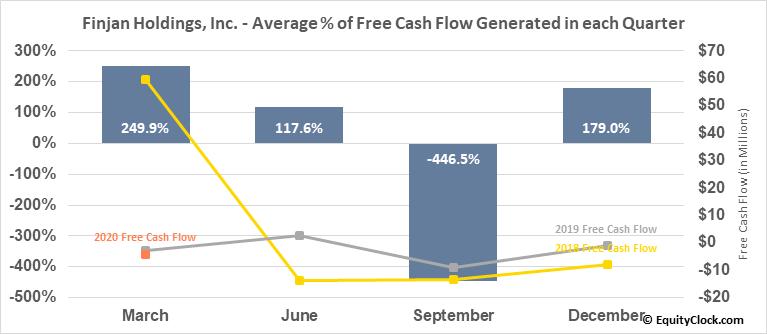 Finjan Holdings, Inc. (NASD:FNJN) Free Cash Flow Seasonality