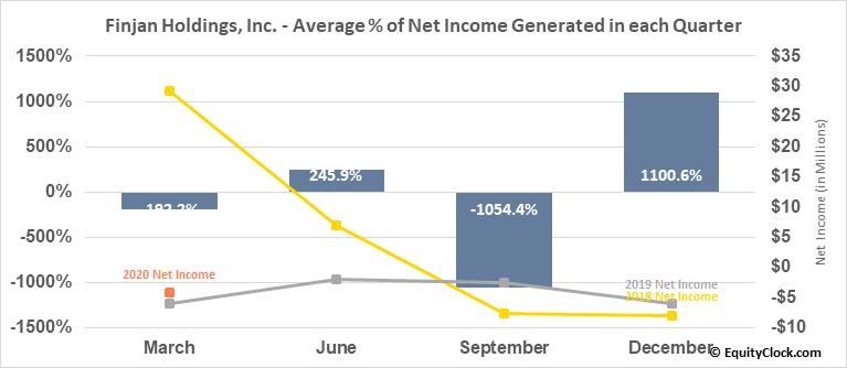 Finjan Holdings, Inc. (NASD:FNJN) Net Income Seasonality
