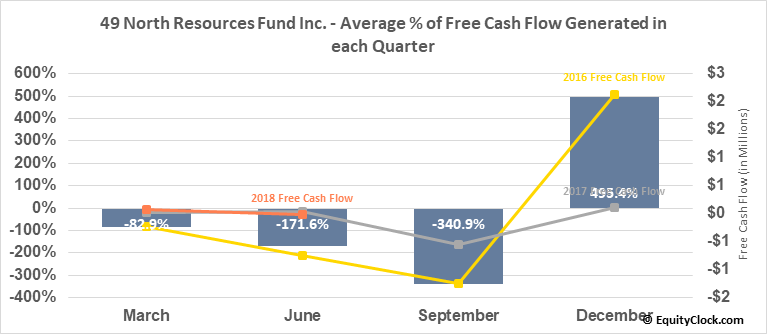 49 North Resources Fund Inc. (TSXV:FNR.V) Free Cash Flow Seasonality